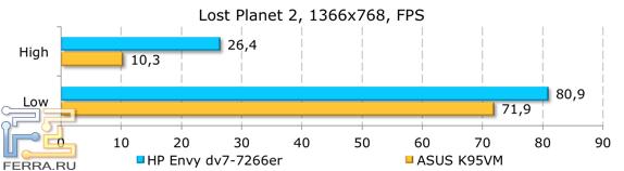 ���������� ������������ HP ENVY dv7-7266er � Lost Planet 2