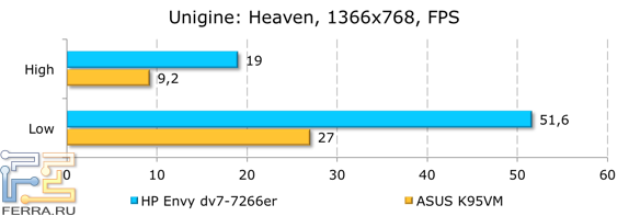 ���������� ������������ HP ENVY dv7-7266er � Unigine: Heaven