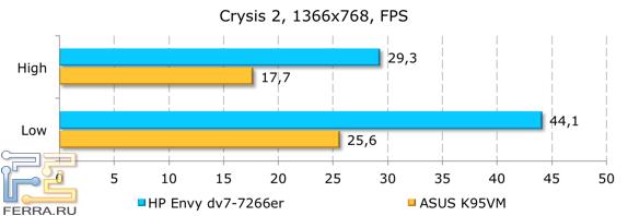 ���������� ������������ HP ENVY dv7-7266er � Crysis 2