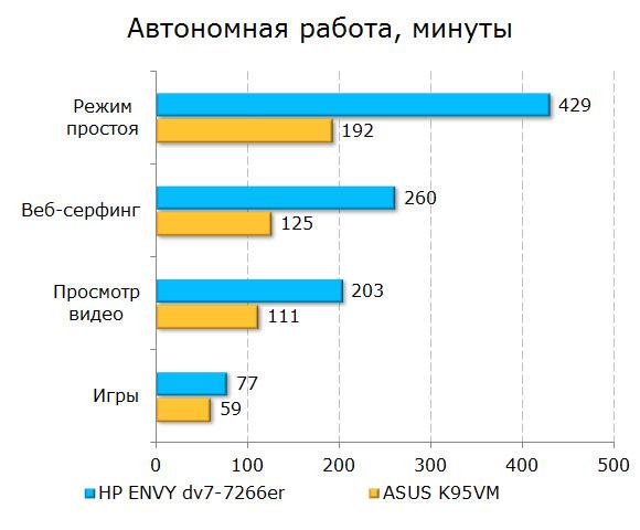 ����� ���������� ������ HP ENVY dv7-7266er