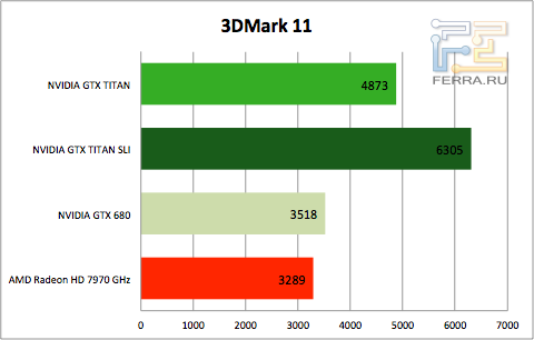 Результаты тестирования NVIDIA GTX TITAN в 3DMark 11