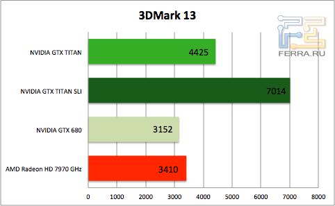 Результаты тестирования NVIDIA GTX TITAN в 3DMark 13