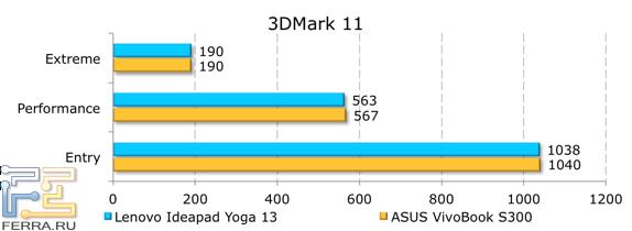 Результаты тестирования Lenovo IdeaPad Yoga 13 в 3DMark 11