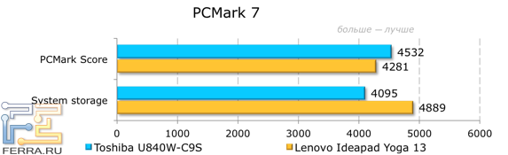 Результаты тестирования Toshiba Satellite U840W-C9S в PCMark 7