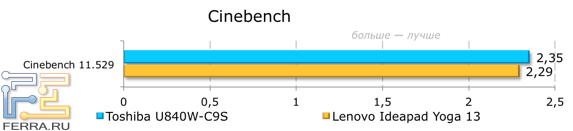 ���������� ������������ Toshiba Satellite U840W-C9S � CINEBENCH