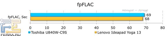 Результаты тестирования Toshiba Satellite U840W-C9S в fpFLAC