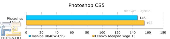 ���������� ������������ Toshiba Satellite U840W-C9S � Adobe Photoshop