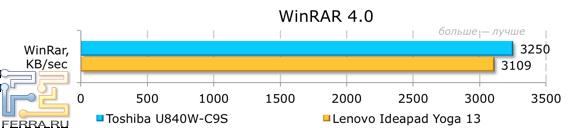 Результаты тестирования Toshiba Satellite U840W-C9S в WinRAR 4.0