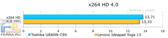 ���������� ������������ Toshiba Satellite U840W-C9S � x264 HD 4.0