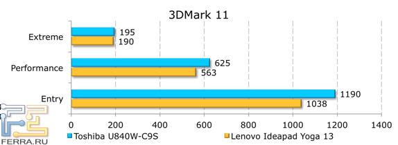 Результаты тестирования Toshiba Satellite U840W-C9S в 3DMark 11