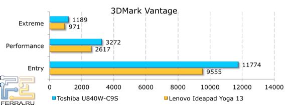 Результаты тестирования Toshiba Satellite U840W-C9S в 3DMark Vantage