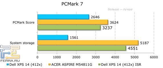 ���������� ������������ Dell XPS 14 (L421x) � PCMark 7
