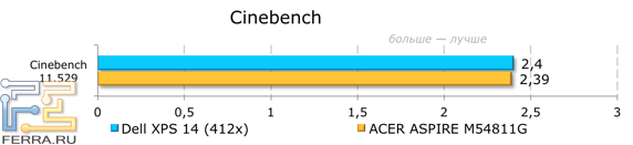 ���������� ������������ Dell XPS 14 (L421x) � Cinebench