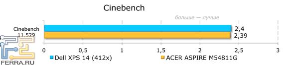 Результаты тестирования Dell XPS 14 (L421x) в Cinebench