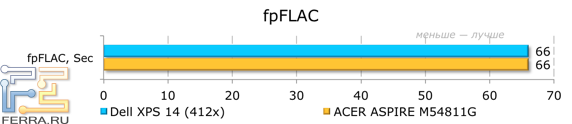 Результаты тестирования Dell XPS 14 (L421x) в fpFLAC