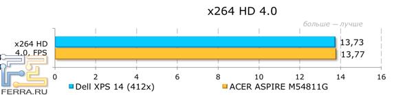 Результаты тестирования Dell XPS 14 (L421x) в x264 HD 4.0