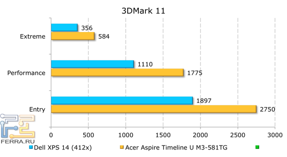 ���������� ������������ Dell XPS 14 (L421x) � 3DMark 11