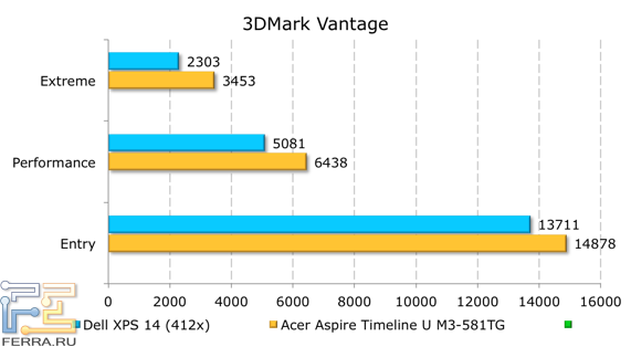 ���������� ������������ Dell XPS 14 (L421x) � 3DMark Vantage