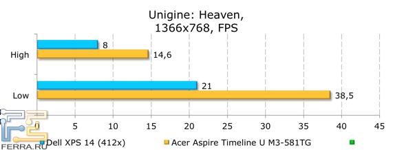 ���������� ������������ Dell XPS 14 (L421x) � Unigine Heaven