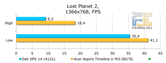 Результаты тестирования Dell XPS 14 (L421x) в Lost Planet 2