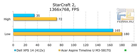 Результаты тестирования Dell XPS 14 (L421x) в StarCraft 2