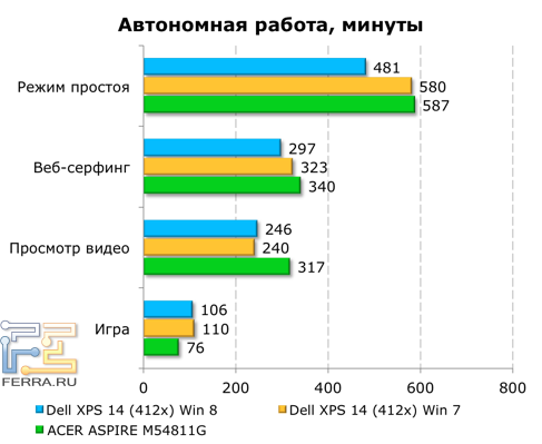 Время автономной работы Dell XPS 14 (L421x)