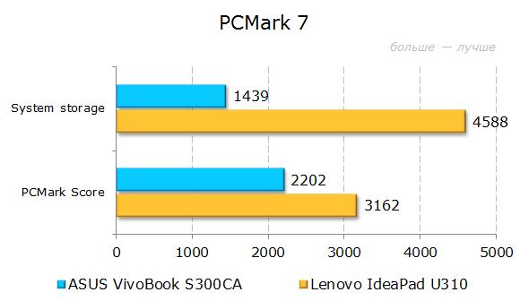 Результаты тестирования ASUS VivoBook S300CA в PCMark 7