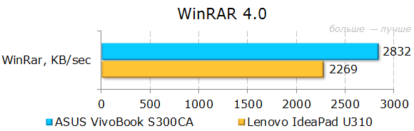 Результаты тестирования ASUS VivoBook S300CA в WinRAR