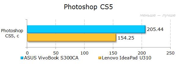 Результаты тестирования ASUS VivoBook S300CA в Photoshop