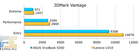Результаты тестирования ASUS VivoBook S300CA в 3DMark Vantage