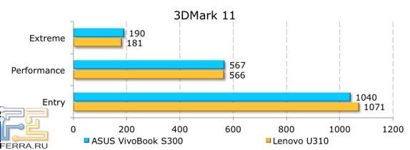 Результаты тестирования ASUS VivoBook S300CA в 3Dmark 11