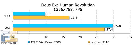 Результаты тестирования ASUS VivoBook S300CA в Deus Ex: Human Revolution