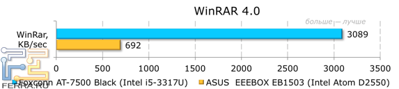 ������������ Foxconn AT-7500 � WinRaR