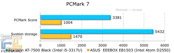 ������������ Foxconn AT-7500 � PCMark 7
