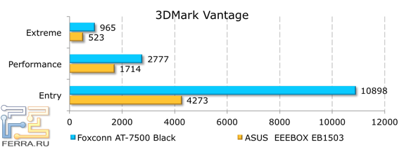 ������������ Foxconn AT-7500 � 3DMark Vantage