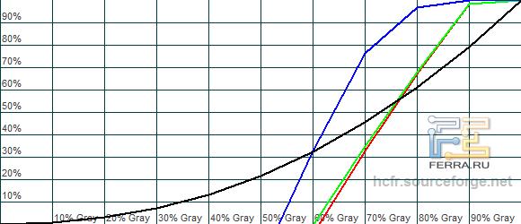 Гамма-кривые LG 84 LM960V