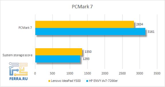 Результаты тестирования Lenovo IdeaPad Y500 в PCMark 7