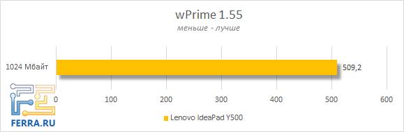 Результаты тестирования Lenovo IdeaPad Y500 в wPrime 1.55