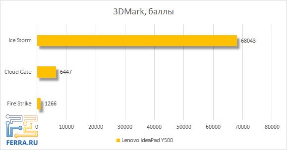 Результаты тестирования Lenovo IdeaPad Y500 в 3DMark
