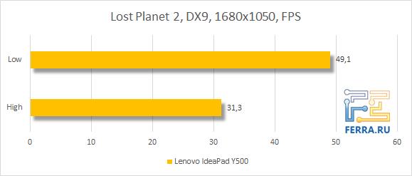 Результаты тестирования Lenovo IdeaPad Y500 в Lost Planet 2