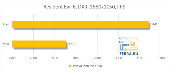 Результаты тестирования Lenovo IdeaPad Y500 в Resident Evil 6