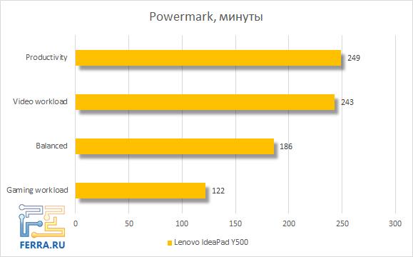 Время автономной работы Lenovo IdeaPad Y500
