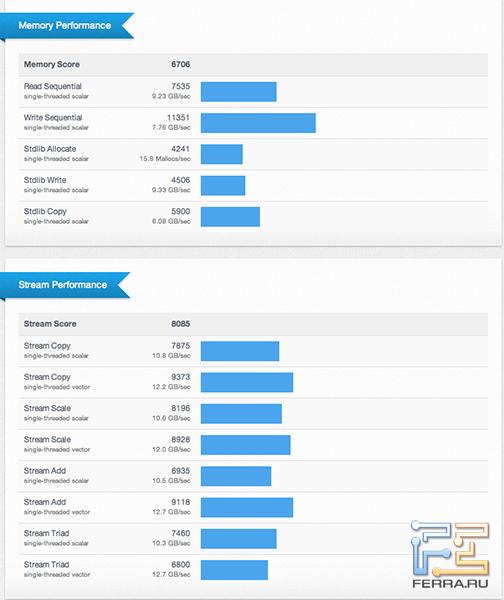 Результаты тестирования iMac 21.5 2012 в Geekbench 2.4.0