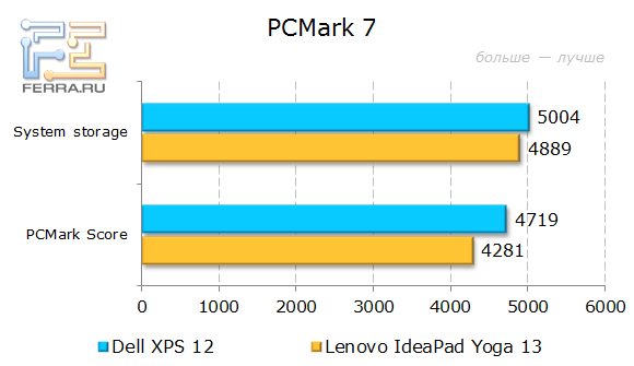 ���������� ������������ Dell XPS 12 � PCMark 7