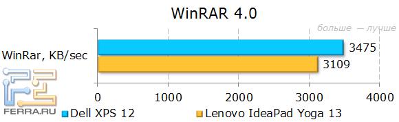 Результаты тестирования Dell XPS 12 в WinRAR