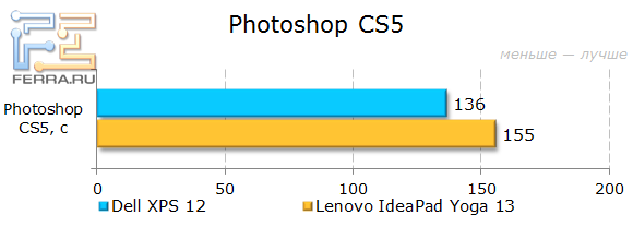 ���������� ������������ Dell XPS 12 � Photoshop