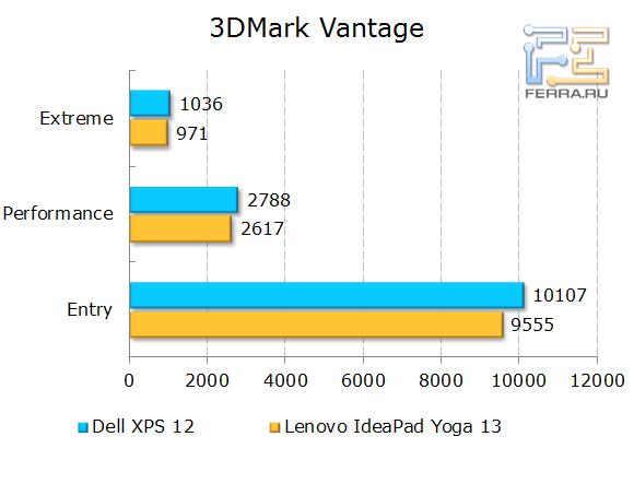 Результаты тестирования Dell XPS 12 в 3DMark Vantage