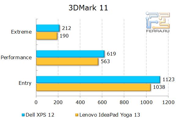 Результаты тестирования Dell XPS 12 в 3Dmark 11
