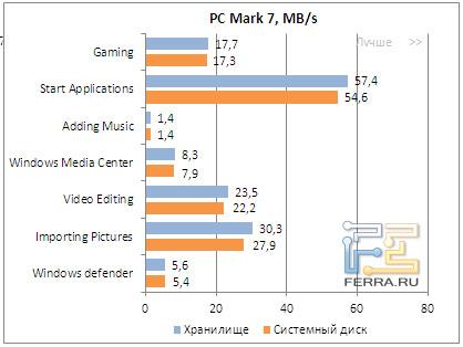 Результаты тестирования OCZ Vector в PC Mark 7
