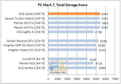 Сводная диаграмма результатов PC Mark